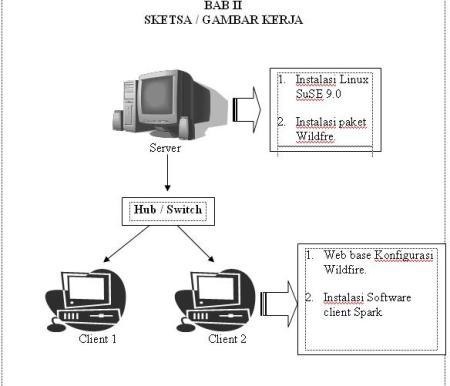 Membangun server Instant Messenger di Linux Suse